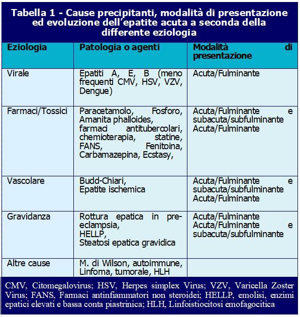 Tabella1-Insufficienza-Epatica-Acuta-ALF-ATI14